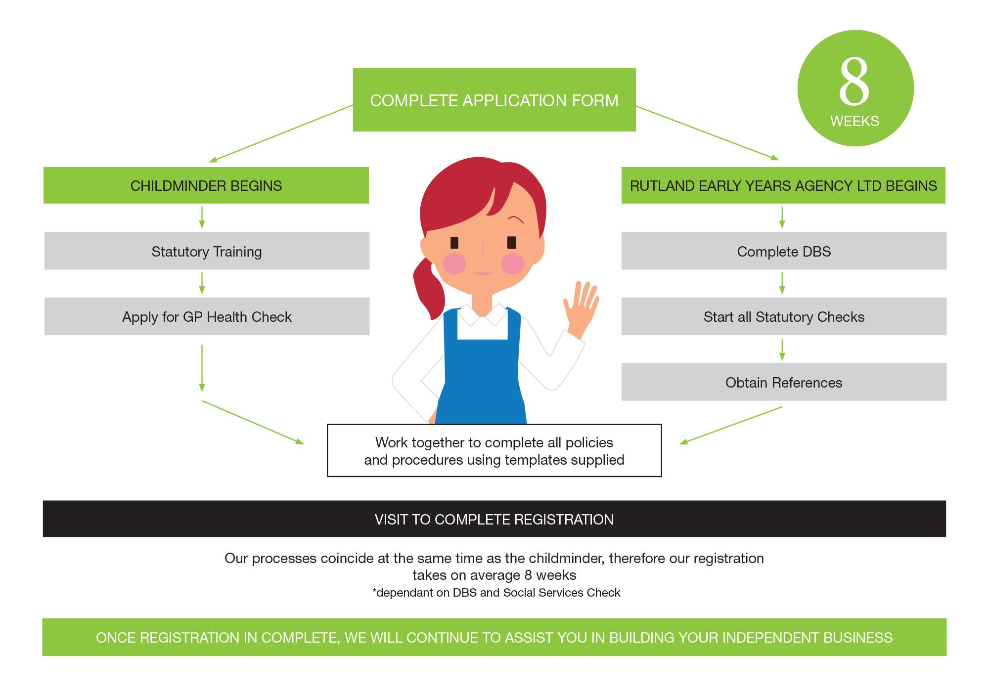 REYAL Process Map - New Childminder - 2019